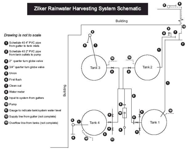 Austin's Zilker Park Rainwater Harvesting Demonstration Site